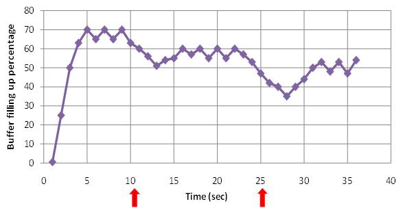 LEM Experimental Results