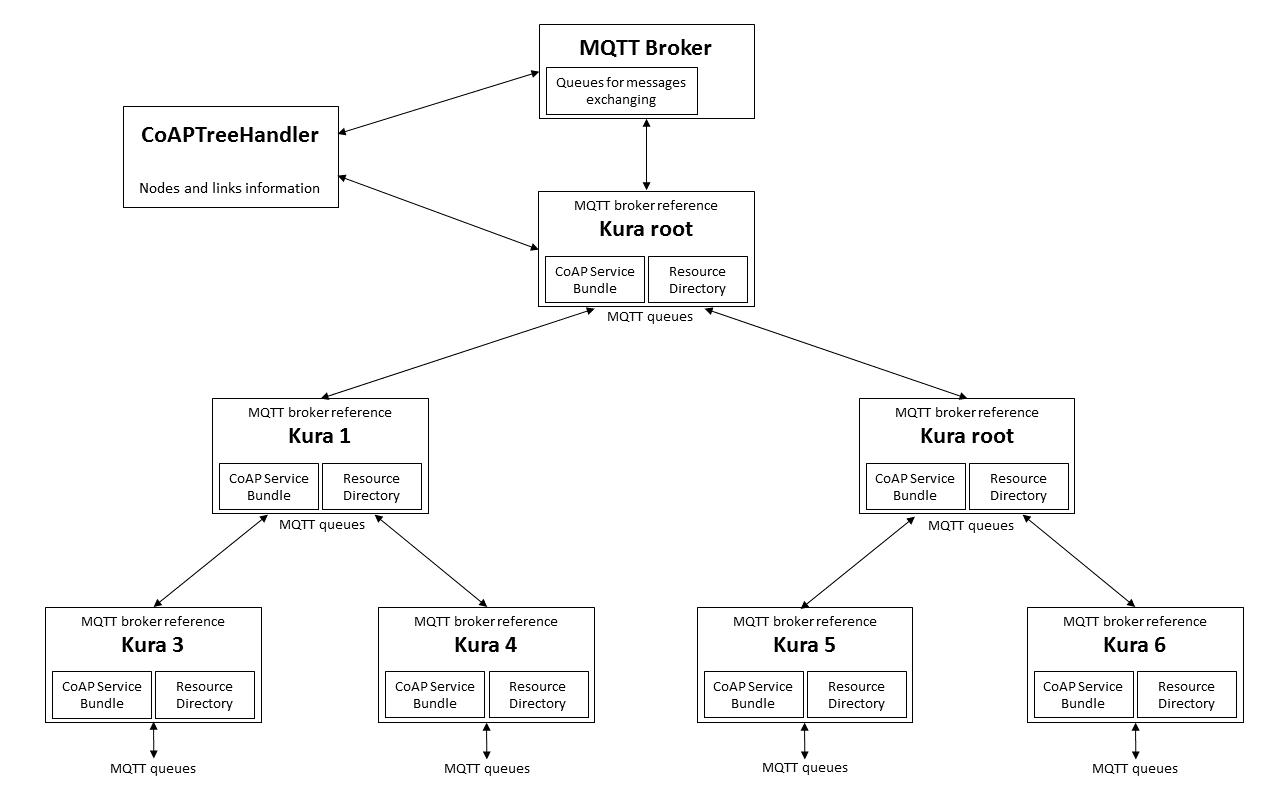 Mqtt Coap Integration